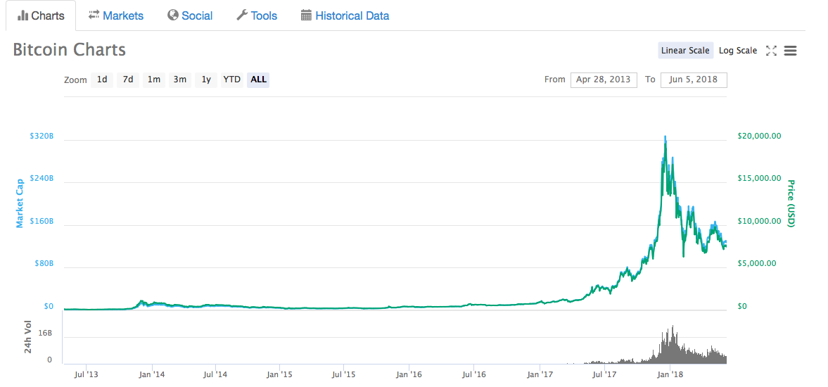 Google Search Trend for Bitcoin Oddly Resembles Bitcoin's ...