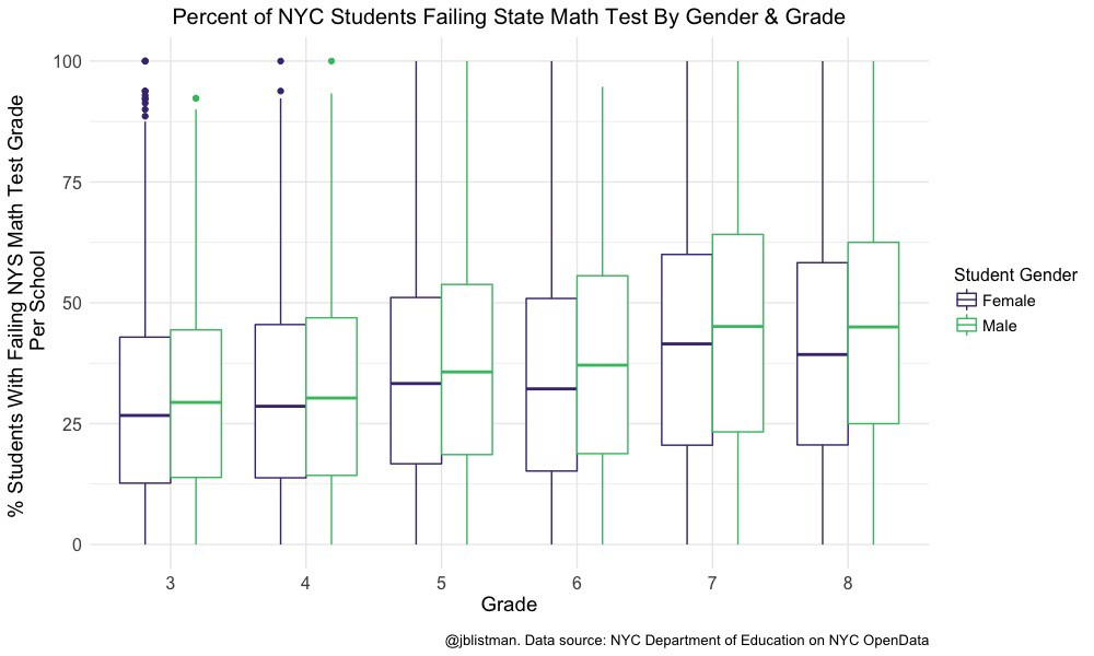 Boys & Low-Income Students in NYC More Likely Than Their Peers to ...