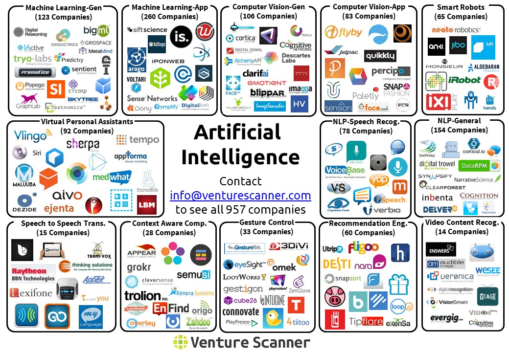 Reflections on the latest AI, Machine Learning Startups.