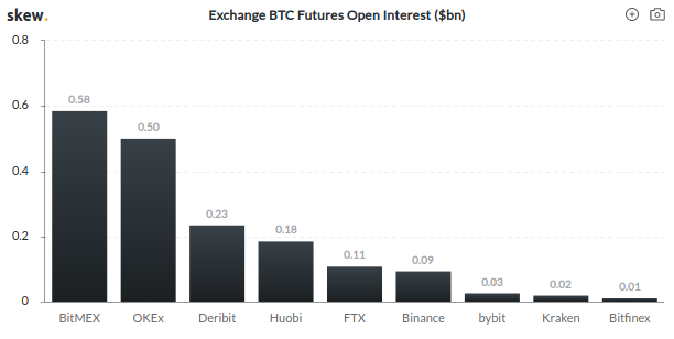 Current overview of Open Interest in BTC:USD Futures (from Skew.com 15 Mar 2020)
