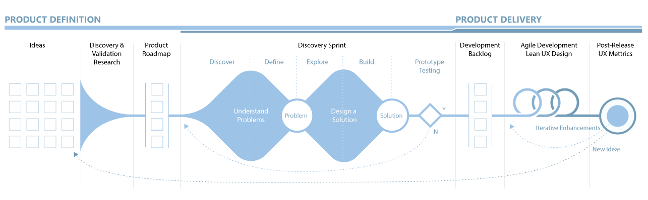 The End To Product Design Process