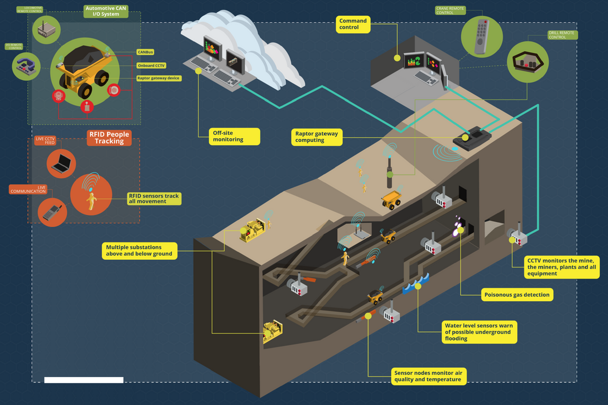 Technology Management Image: Sweeping The Mines Through Internet Of Things