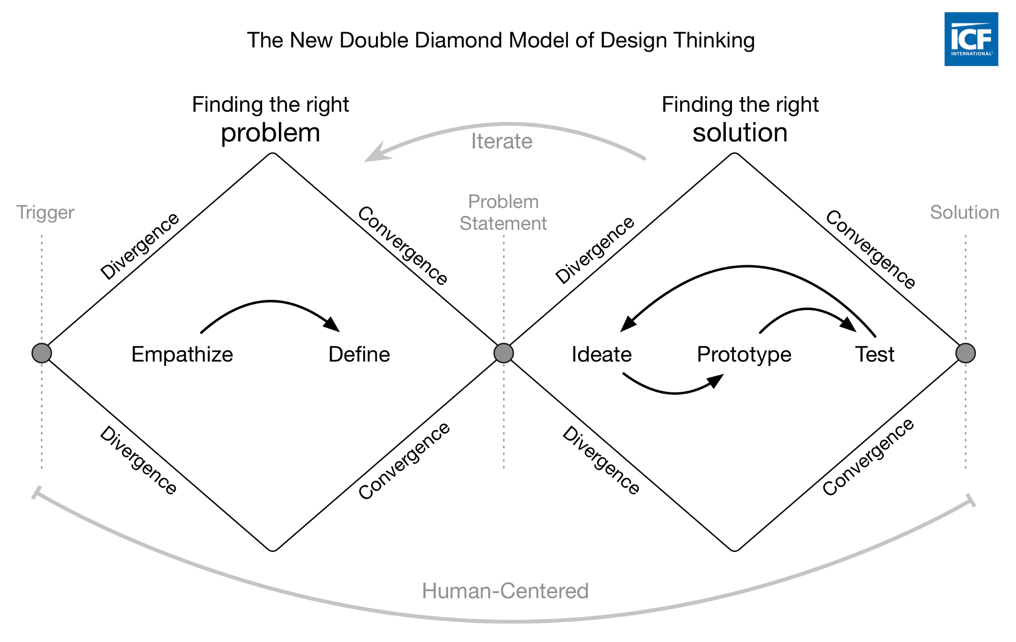 Visualizing the 4 essentials of design thinking good design medium 1 finding the right problem first pooptronica Image collections