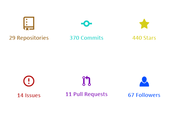 Stats of My 100 Days on GitHub