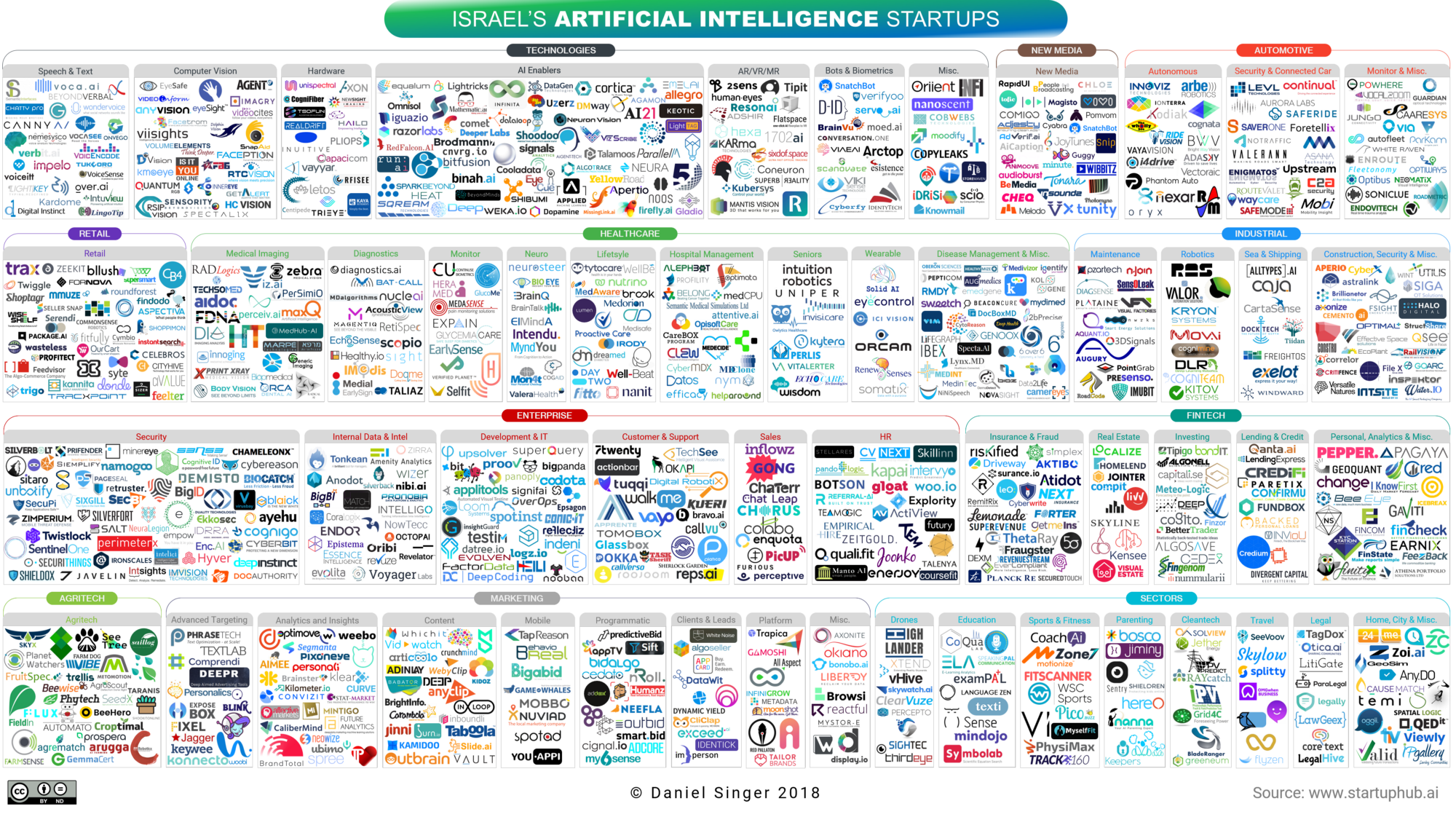 Israel S Artificial Intelligence Landscape 2018 Becoming Human
