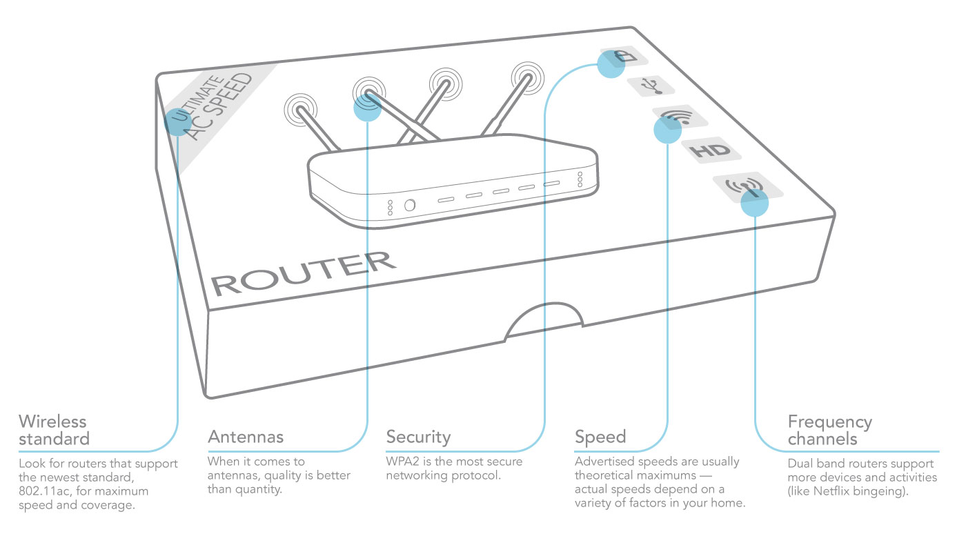 5 Important Router Specs Explained The Download Fast Home Network Wiring Diagram So What Features Actually Matter When It Comes To Performance Heres A Breakdown Of Main Protocols Speeds Other And You Need