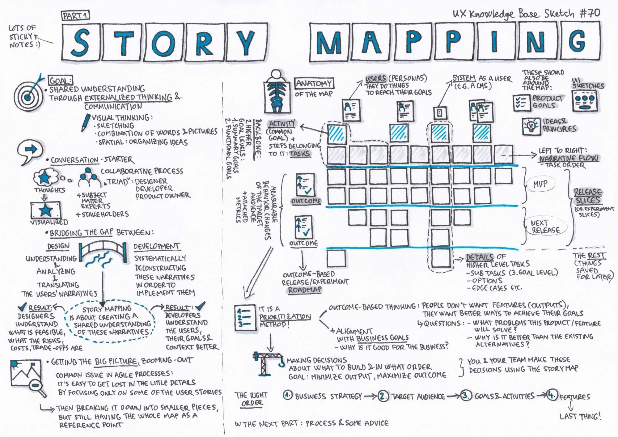 Story Mapping - Part 1 – UX Knowledge Base Sketch