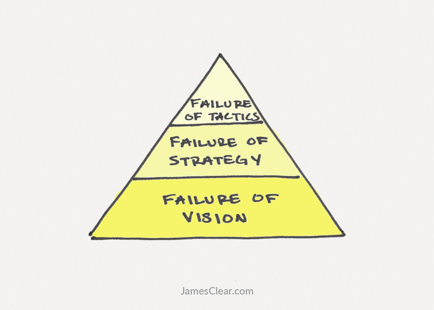 The 3 Stages of Failure in Life and Work