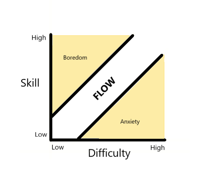"The ""flow chart"" from Mihaly Csikszentmihalyi shows the difficulty of a task on the x-axis and a person's current skill level on the y-axis. The area of flow is the middle zone."