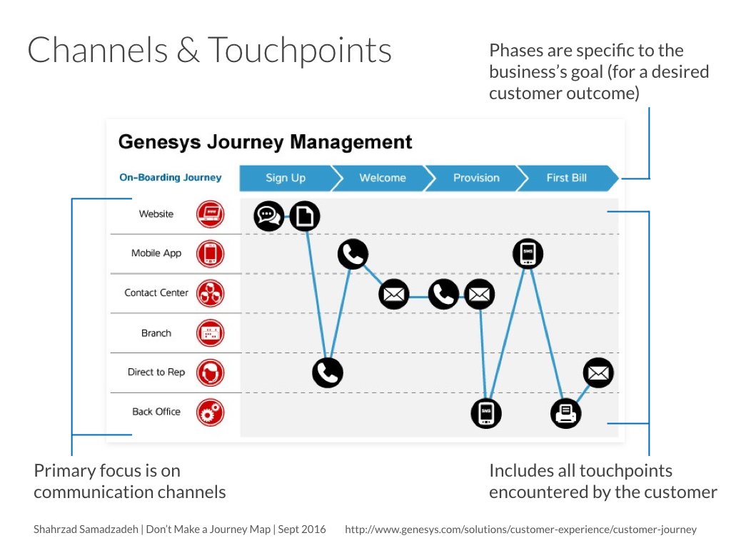 Dont Make A Journey Map Archetypes Of Good Bad And How To - Customer journey map touchpoints