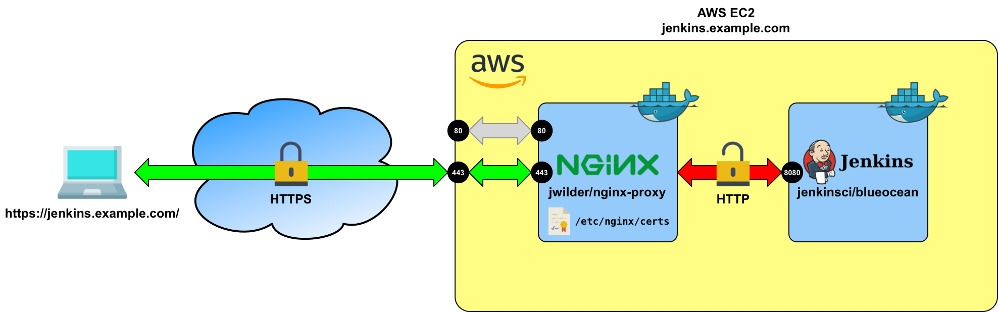 Jenkins With Https Using Nginx And Docker Itnext