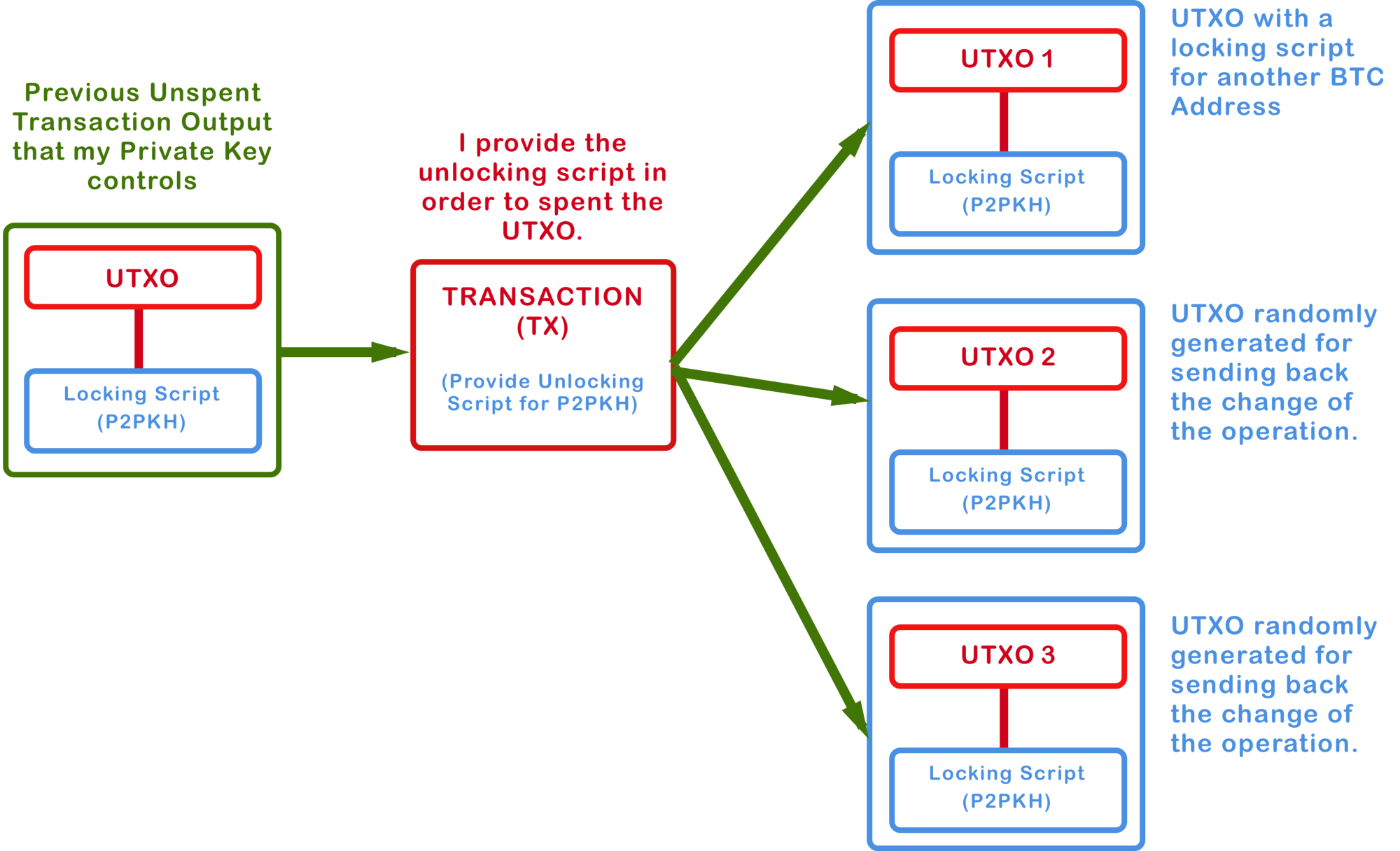 This Is A Chart Showing The Concept Of Transaction