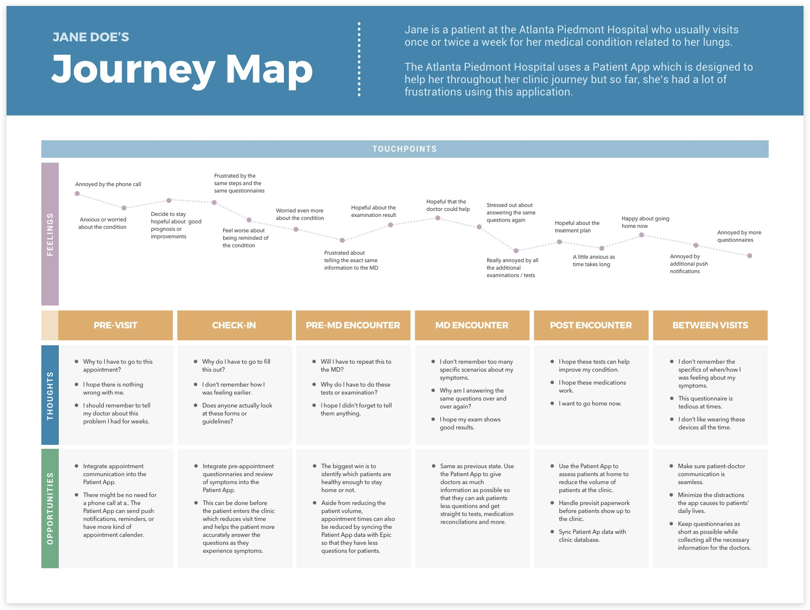 Creating Free Sketch Templates User Personas Journey Maps - Persona journey map