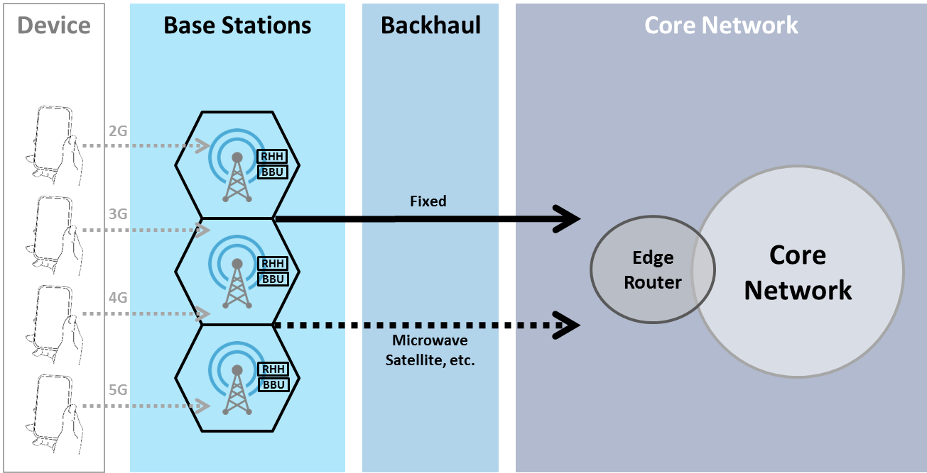 5G, C-RAN, and the Required Technology Breakthrough