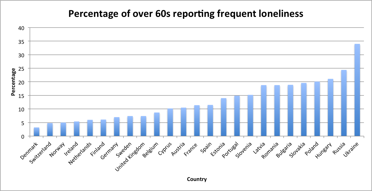 Loneliness of elderly in Europe