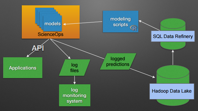 Architecture of EAB's Student Success model, roughly.