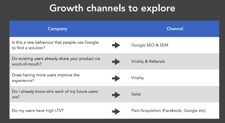 Handy chart for the type of Growth Channel to explore for your product.