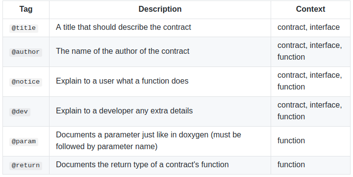Ethereum Natural Specification Format tags
