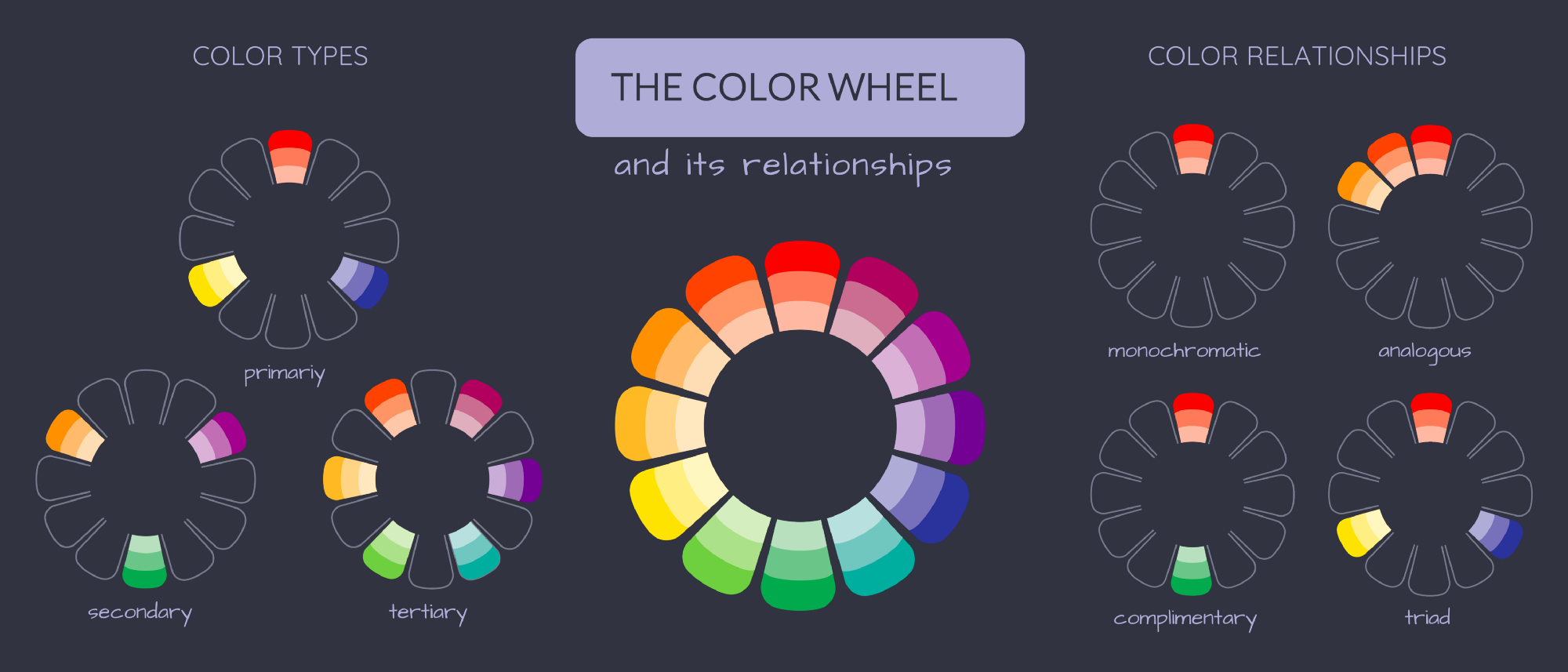 This Wheel Is Composed Of Primary Colors Secondary The Result Mixing Ones And Mix Those Two Categories Tertiary