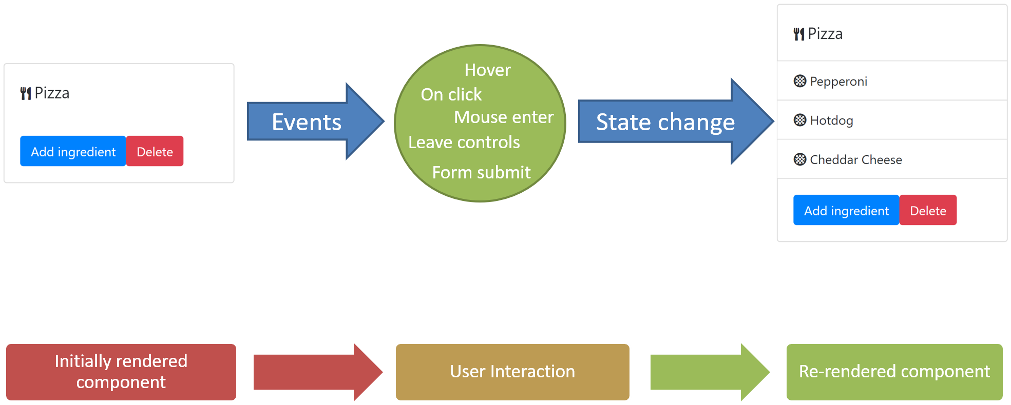 react how to wait for state to change