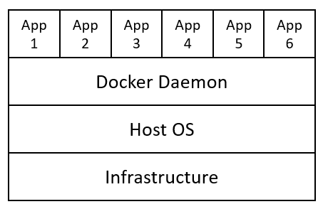 Figure 2: Containers Infrastructure
