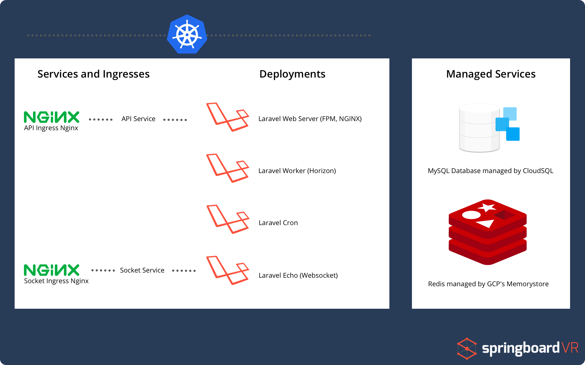 Running Laravel in Kubernetes at Large Scale