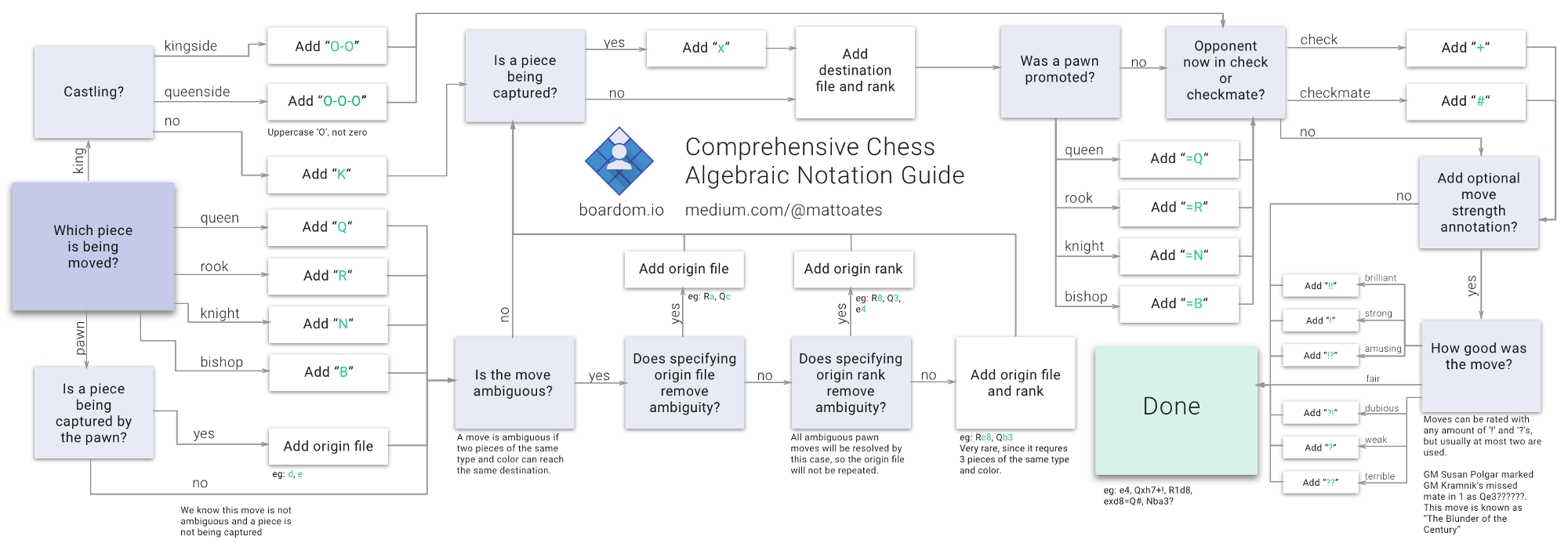 Your complete concise algebraic chess move notation guide i present to you the first ever that im aware of comprehensive flow chart explaining chess move notation nvjuhfo Image collections