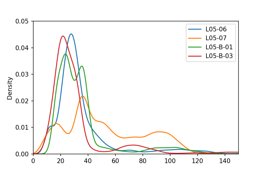 KDE plot of Gamma Ray data from multiple wells generated using Python's matplotlib library. Image created by the author.