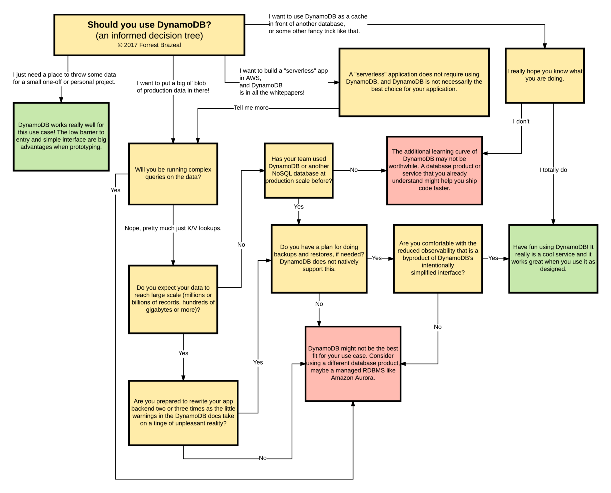 Why Amazon Dynamodb Isnt For Everyone A Cloud Guru How To Create Diagrams Web Services Architecture In Preparation The Launch Ive Created This Handy Decision Tree That Guides You Through Whynamodb Service