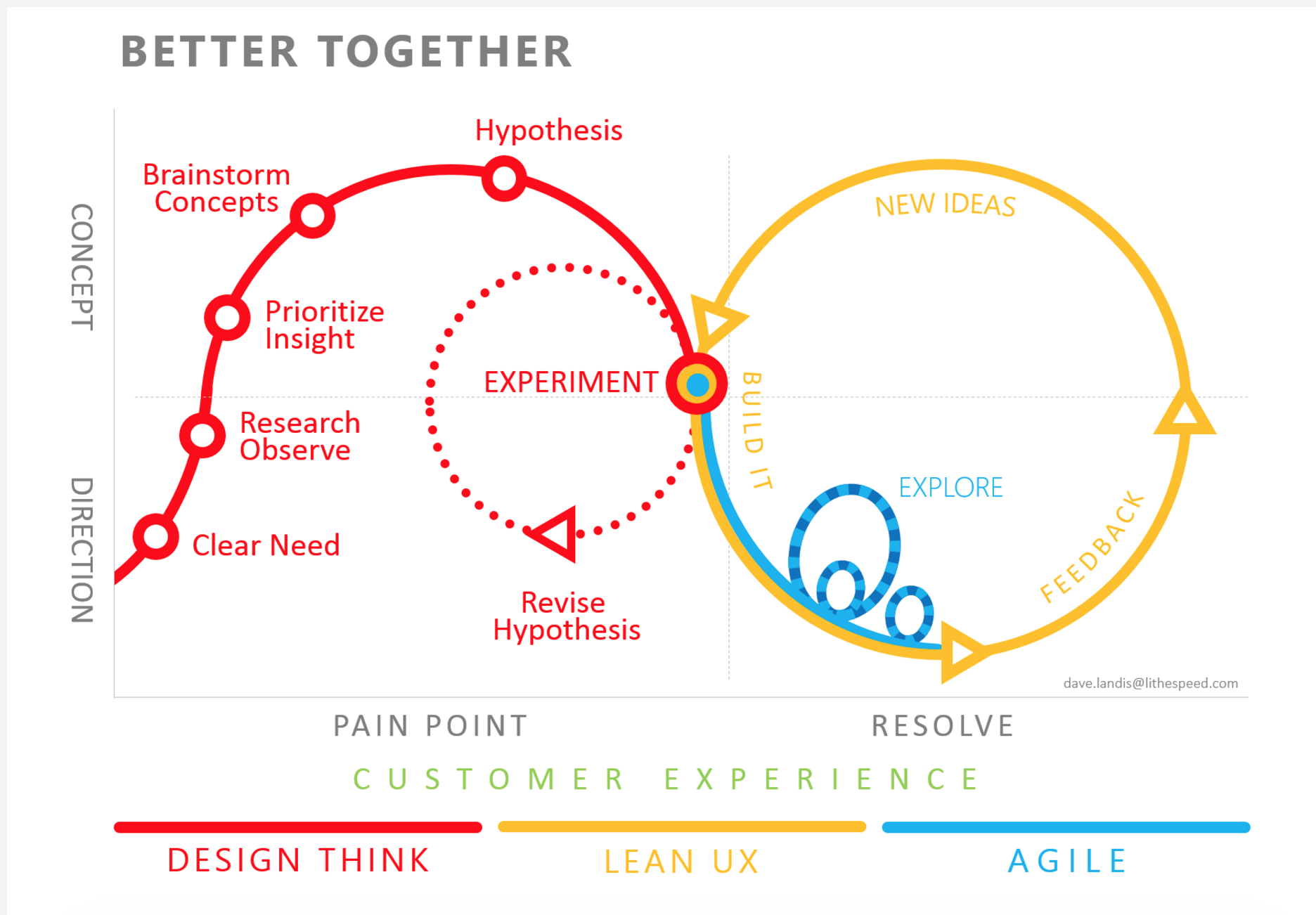 The Evolution Of Ux Process Methodology Planet Discovering Electricity How To Make A Simple Circuit Weird