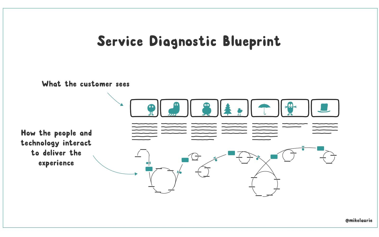 Using systems thinking to design better services mike laurie medium above is a basic schematic of how a combination of systems dynamics can be used on a service blueprint ive used this approach very recently with a client malvernweather Choice Image