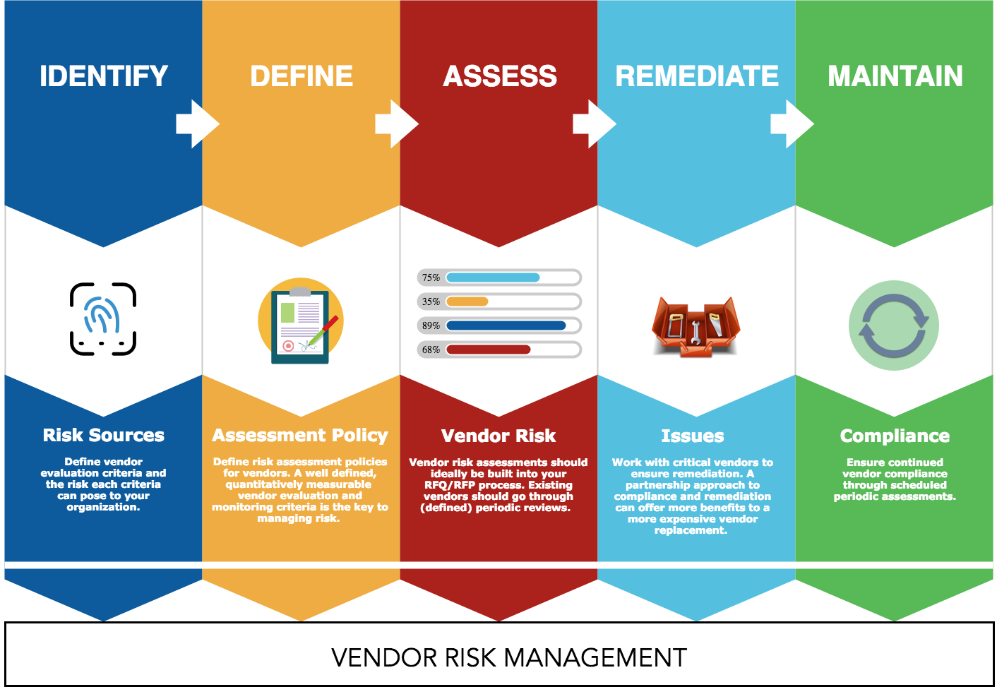 Technology Management Image: Preemptive Strike On Your Vendor Risk