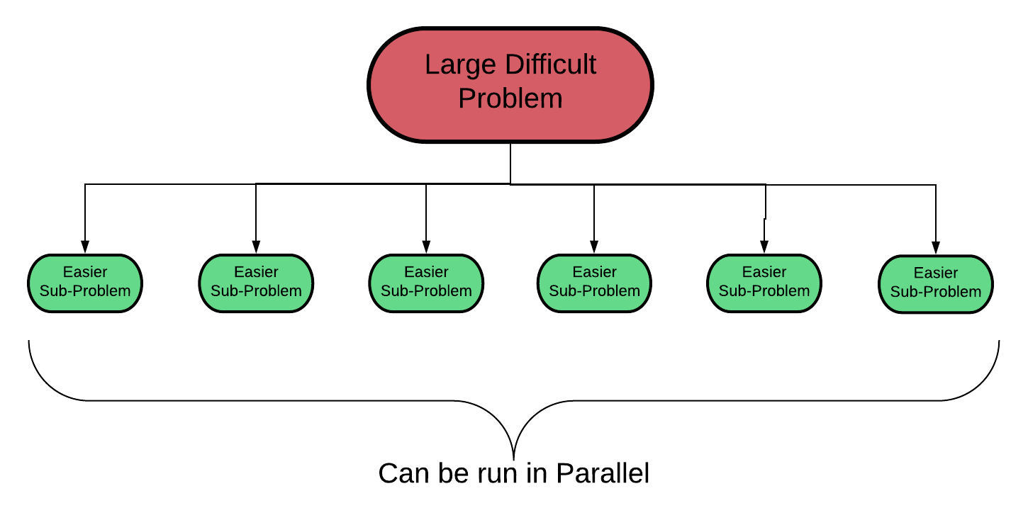 Parallelizing Feature Engineering with Dask – Will Koehrsen