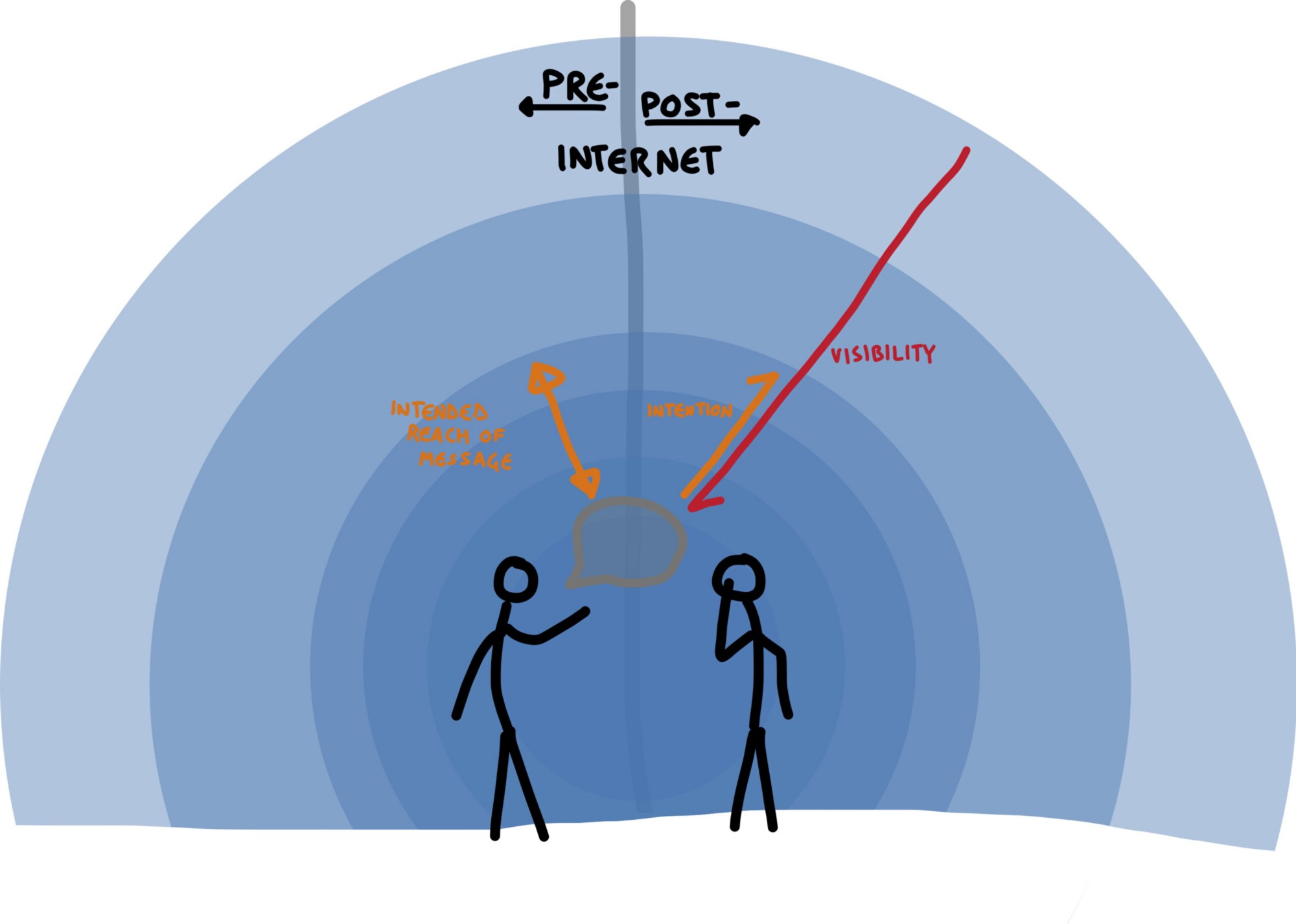 """In the Age of the Web, What Does """"Public"""" Mean? – Internet Monitor ..."""