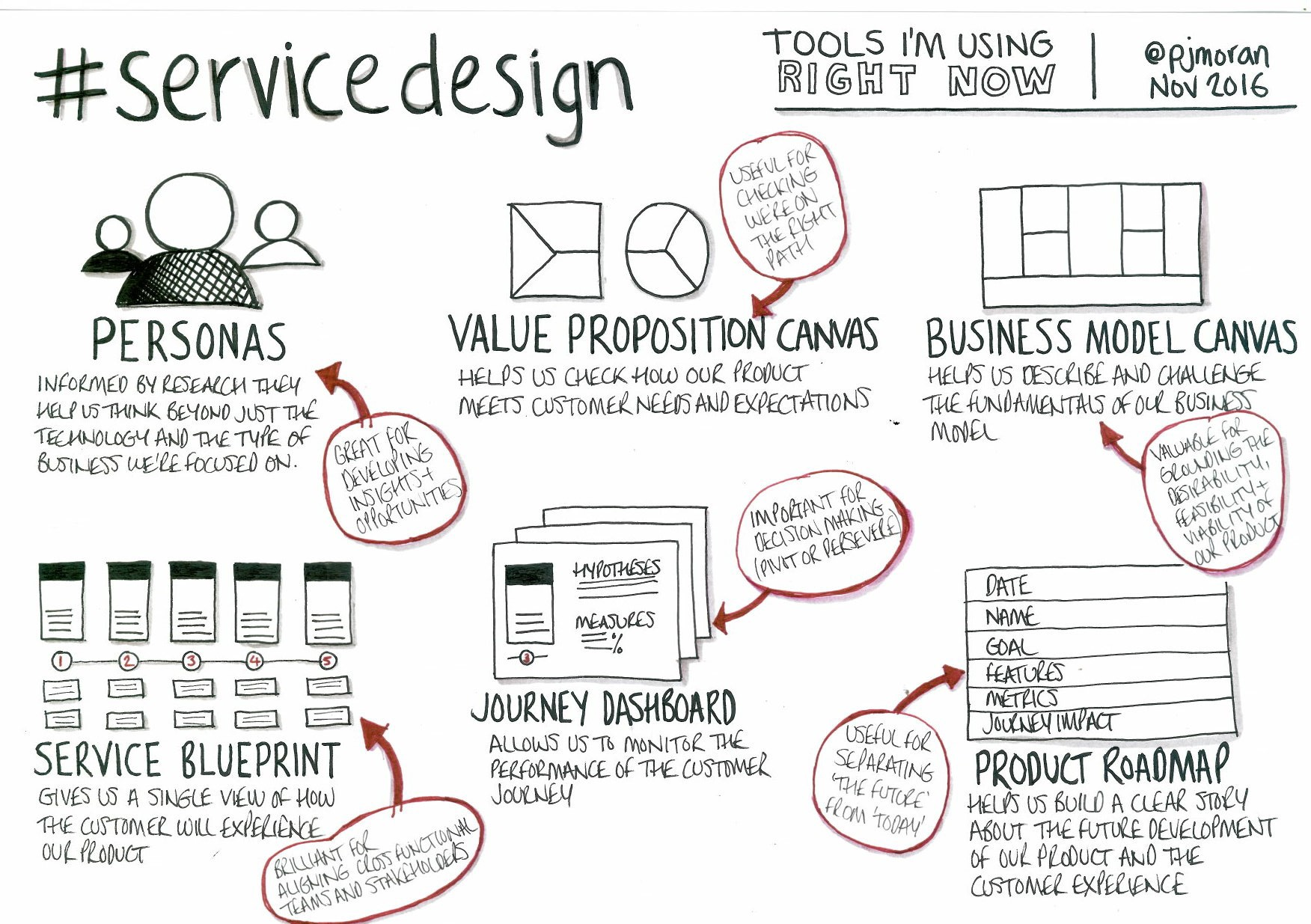 Speed up your team with a service blueprint practical service design im looking forward to rapidly moving into this phase with my current project malvernweather Image collections