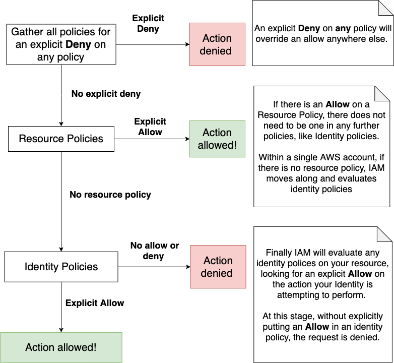 A flowchart for typical policies evaluated when a Principal makes a request. Allow/Deny here correspond with the Allow/Deny are specified in the JSON policy documents you saw above. Created with [Draw.io](https://desk.draw.io/support/solutions/articles/16000042494-usage-terms-for-diagrams-created-in-diagrams-net)