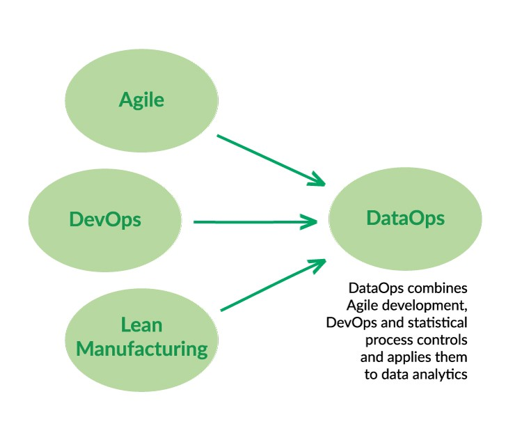 Figure 3: DataOps emerges from Agile, DevOps and Lean Manufacturing.