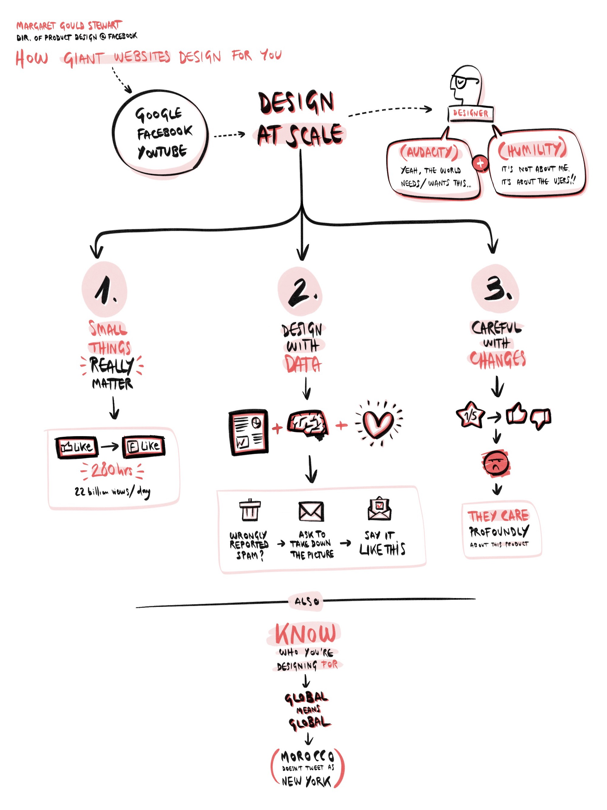 Tips for better visual note taking