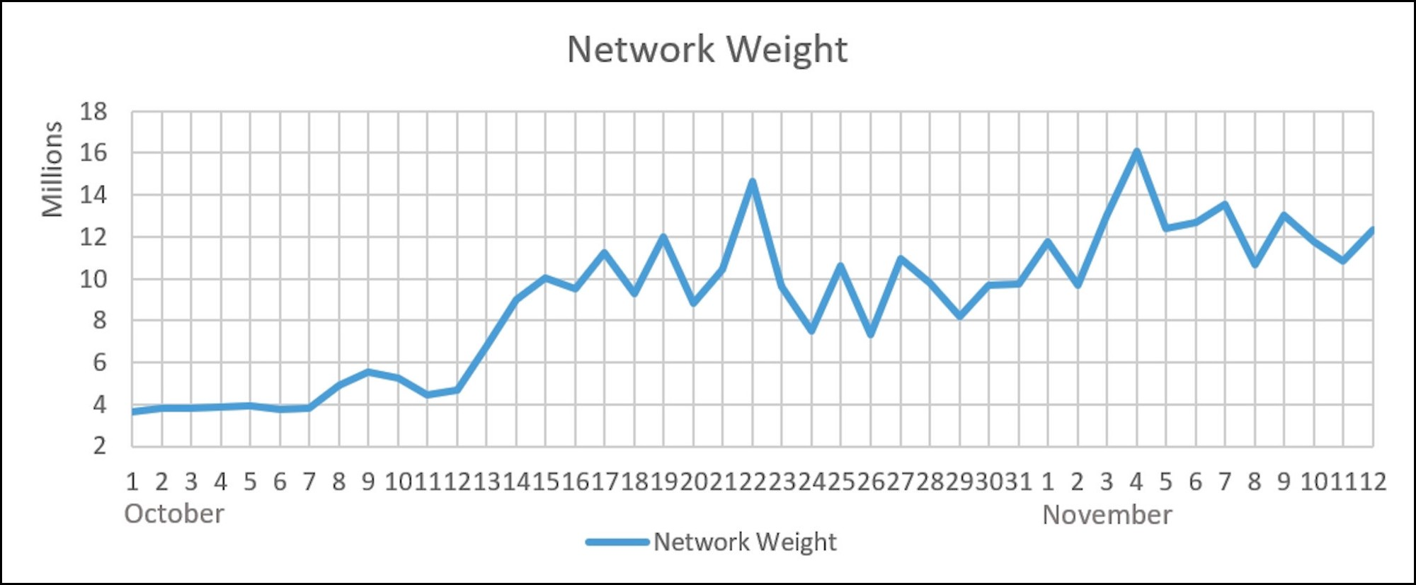 Qtum mainnet results november 612 jackson belove medium the average network weight was around 127 million this chart shows the end of day utc value geenschuldenfo Image collections