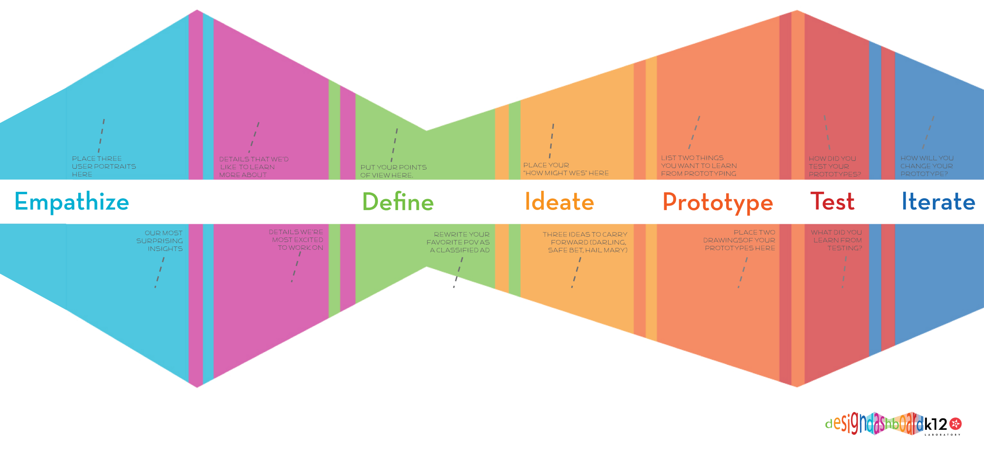 On design thinking for Ideo university