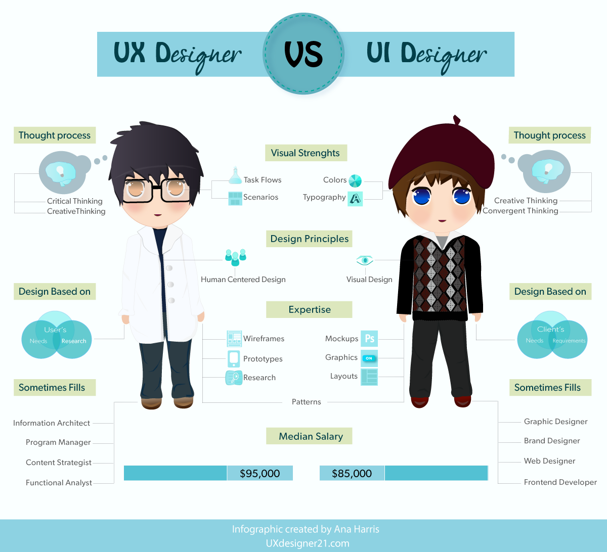 Ux Design Is Not Graphic Design It S Business Strategy