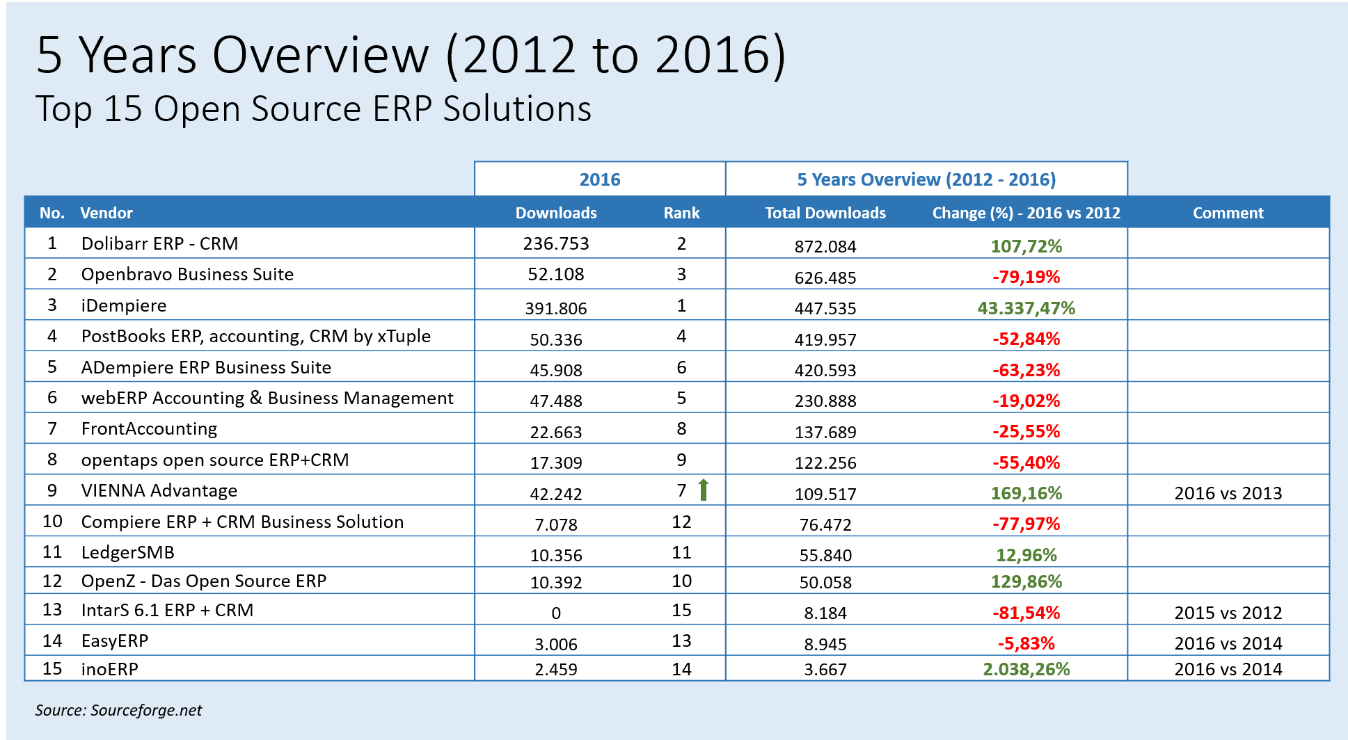 Open Source Crm And Erp Bending The Back Office Cio