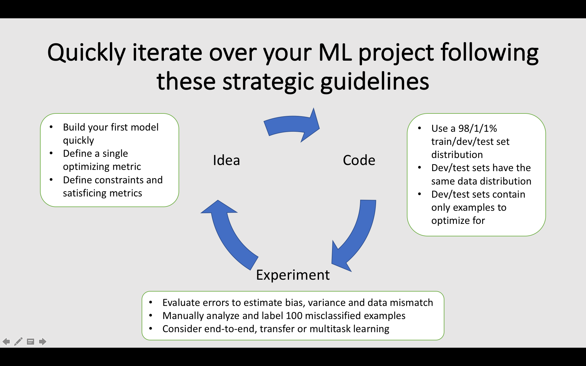 22 nuggets of wisdom to structure your machine learning project