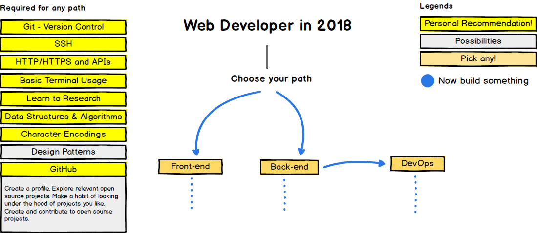 A Practical Road Map For Web Development Codeburst