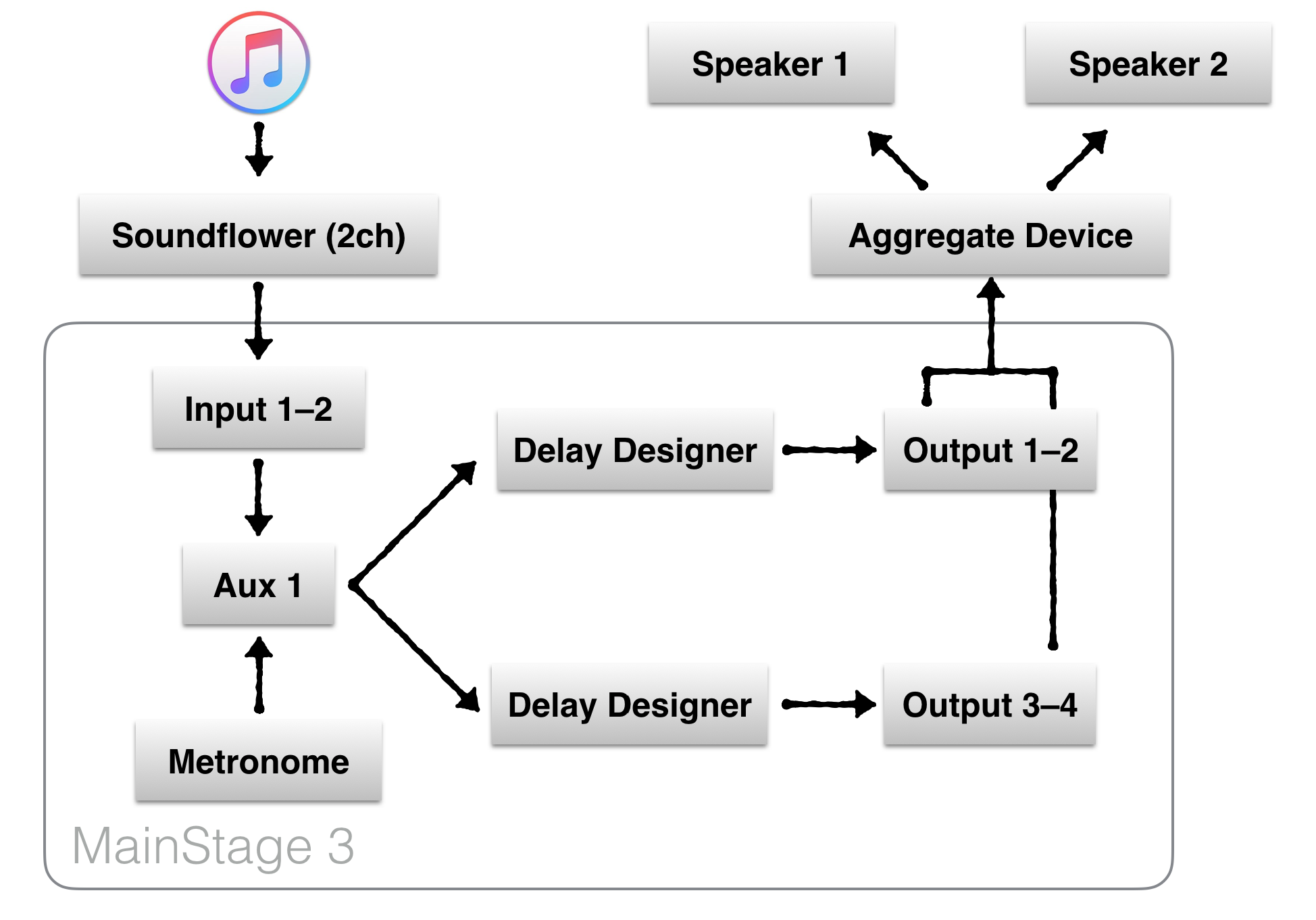 Playing Audio Through Multiple Speakers In Mac Os X Basic Diagram Of Speaker Setup For 51 Channel Surround Sound