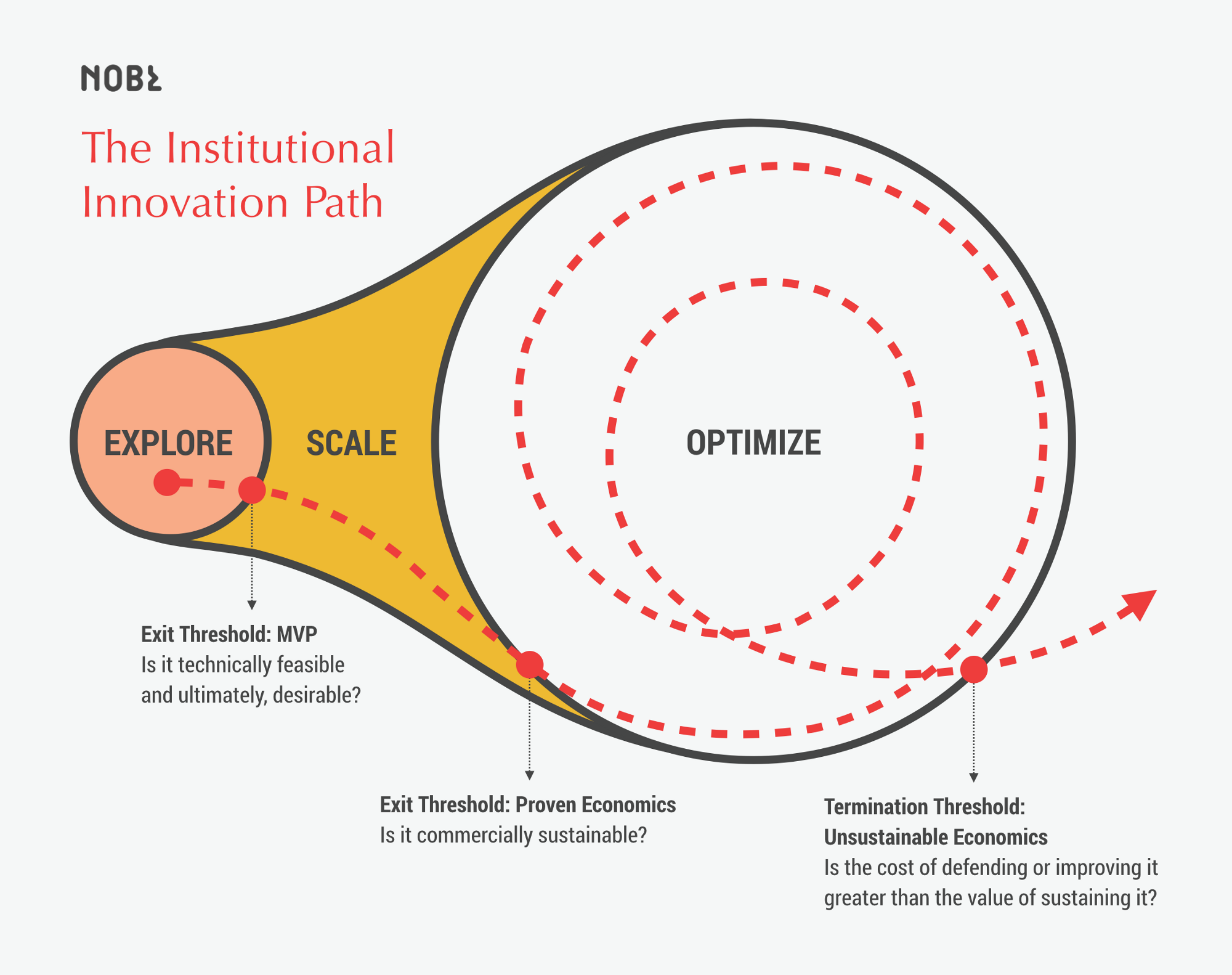 What Every Institutional Innovation Program Gets Wrong