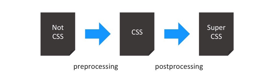 Figure 1: Pre-processing and post-processing in a toolchain. We transfer a different language than CSS to CSS (pre-processor). From there on, we make changes and adaptations to the result (post-processing)