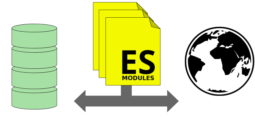 ES Modules can be shared with your Server code and the code run in the Web Browser.