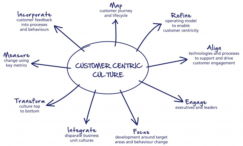customer service and its related strategy are so important for companies operating global supply cha Why is customer service so important every business should have objectives one of those objectives should be to find new knowing one s customer is quite important for a company to attain a certain sales growth and customer relation strenghtthese are the.