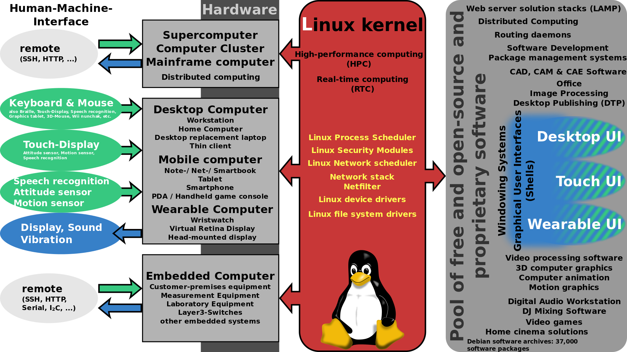 What You Must Know About Linux Rootkits